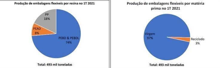 Produção de embalagens flexíveis no primeiro trimestre de 2021