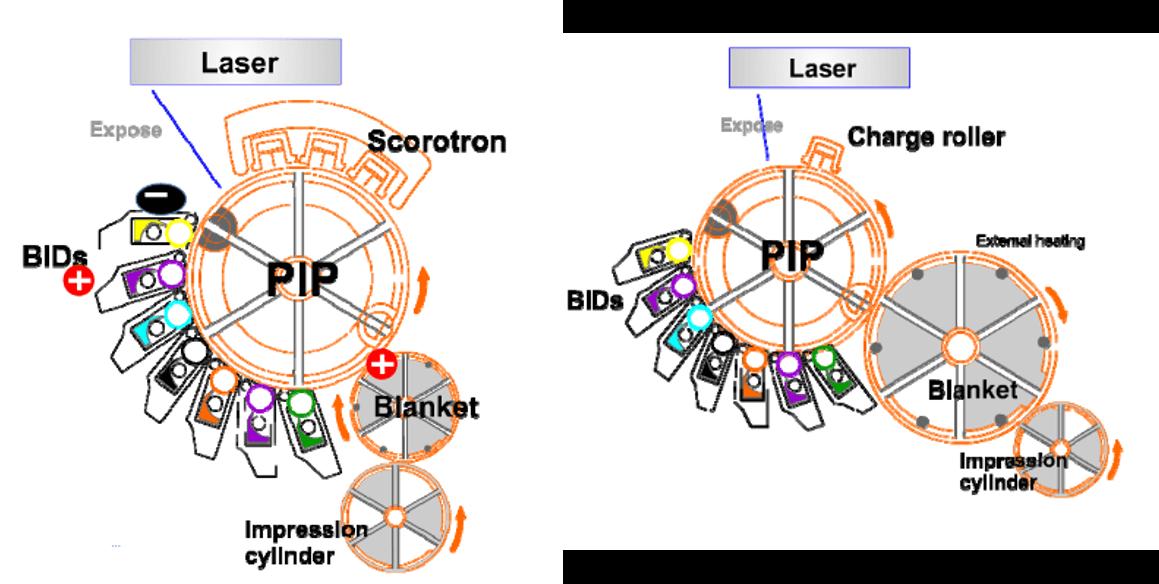 dois esquemas de funcionamento da offset digital